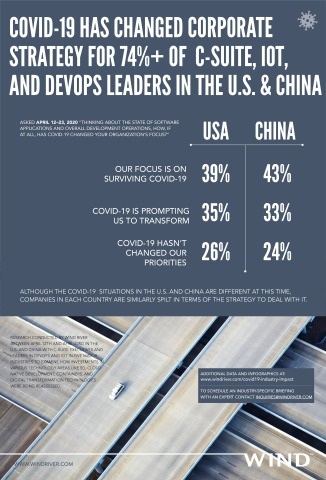 COVID-19 infographic; source: Wind River (Graphic: Business Wire)