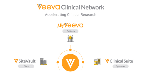 Veeva Vault Site Connect automates the flow of information between clinical research sites and sponsors to speed trials. (Graphic: Business Wire)