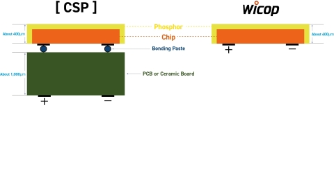 Seoul Semiconductor's WICOP technology (Right) and CSP (Graphic: Business Wire)