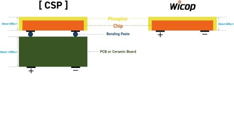 """首尔半导体的""""Wicop""""(右图)技术与CSP (图示:美国商业资讯)"""