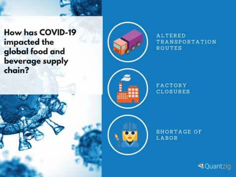 COVID-19's Impact on the Food and Beverage Supply Chain (Graphic: Business Wire)