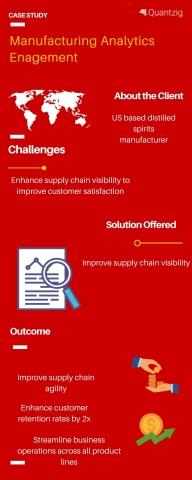 Manufacturing Analytics Solutions Portfolio (Graphic: Business Wire)