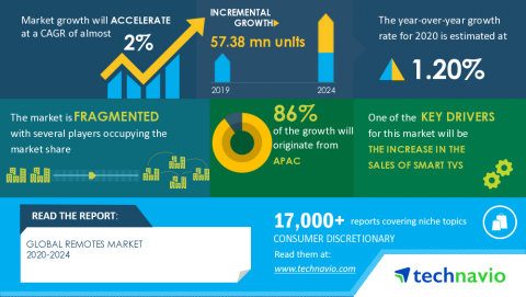 Technavio has announced its latest market research report titled Global Remotes Market 2020-2024 (Graphic: Business Wire)