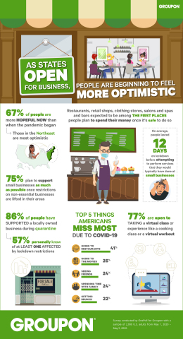 A Groupon studyof 2,000 people found that 67% of Americans are more hopeful now than when the COVID-19 pandemic first began and 75% plan to support local businesses as much aspossible once restrictions on non-essential businesses are lifted in their communities. (Graphic: Business Wire)