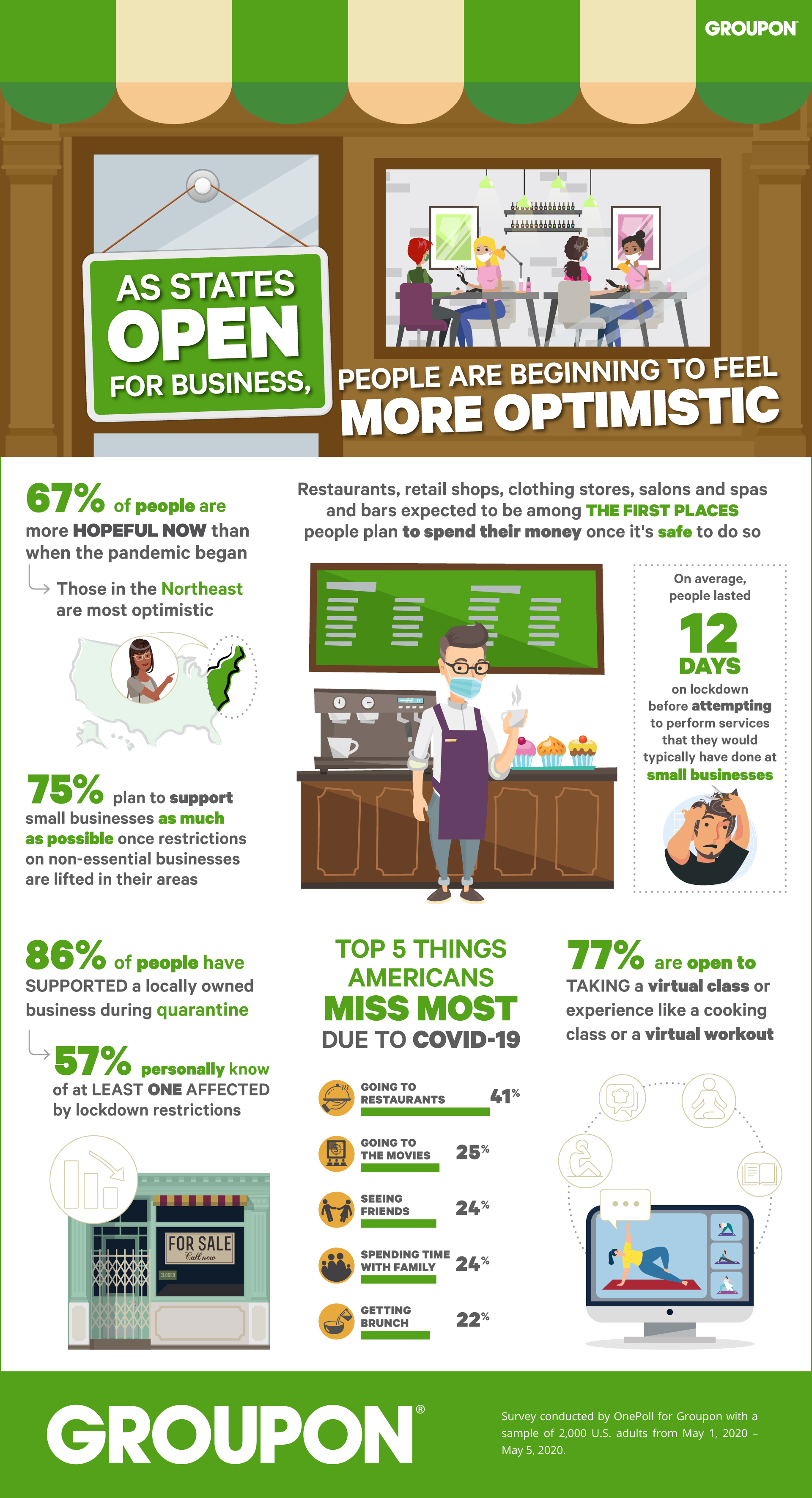 As States Open For Business A New Survey Finds The Majority Of Americans Feeling More Optimistic Looking To Support Small Businesses Business Wire