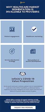 Analyzing the Benefits of Healthcare Market Segmentation