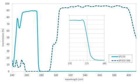 Fig: SP270 and BP310-390 filters with spectral edge @ 275nm. (Graphic: Business Wire)