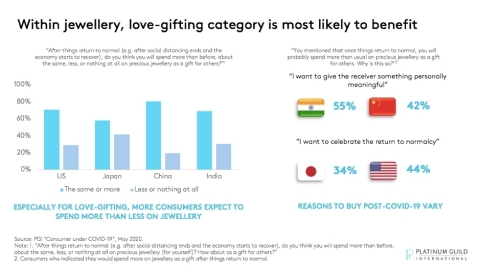 Within jewellery, love-gifting category is most likely to benefit (Graphic: Business Wire)
