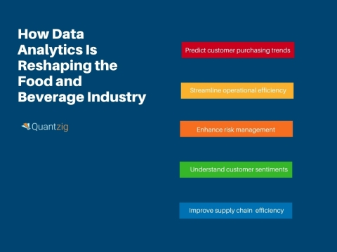 How data analytics is reshaping the food and beverage industry (Graphic: Business Wire)