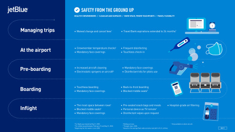 """JetBlue's """"Safety from the Ground Up"""" program layers in a series of protections for crewmembers and customers throughout the travel journey. (Graphic: Business Wire)"""
