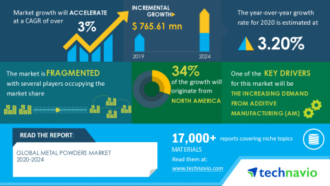 Technavio has announced its latest market research report titled Global Metal Powders Market 2020-2024 (Graphic: Business Wire)