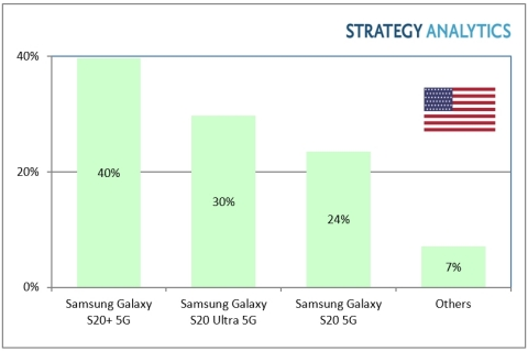 Exhibit 1: United States Smartphone Marketshare by Top-Three 5G Models in Q1 2020 (Note: numbers are rounded) (Graphic: Business Wire)