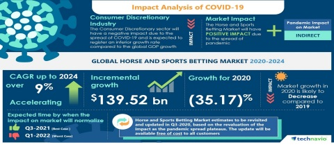 Technavio has announced its latest market research report titled Global Horse and Sports Betting Market 2020-2024 (Graphic: Business Wire)