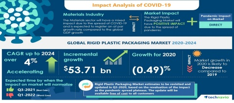 Technavio has announced its latest market research report titled Global Rigid Plastic Packaging Market 2020-2024 (Graphic: Business Wire)