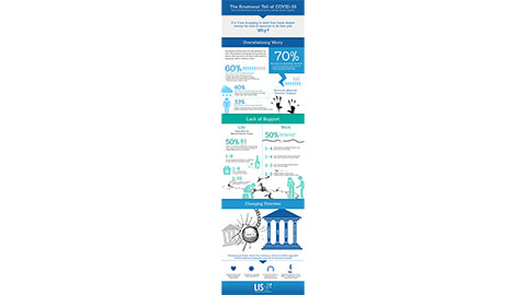 The Emotional Toll of COVID-19 Infographic (Graphic: Business Wire)