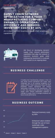SUPPLY CHAIN NETWORK OPTIMIZATION FOR A FOOD MANUFACTURING COMPANY ENHANCES REDUCES INVENTORY COSTS BY 65% (Graphic: Business Wire)