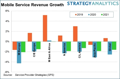 Strategy Analytics: COVID-19 Will Trigger a 2.6% Decline in Global Wireless Service Revenue in 2020.