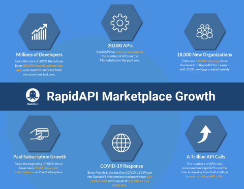Since the beginning of 2020, there has been increased developer and enterprise adoption of RapidAPI. (Graphic: Business Wire)