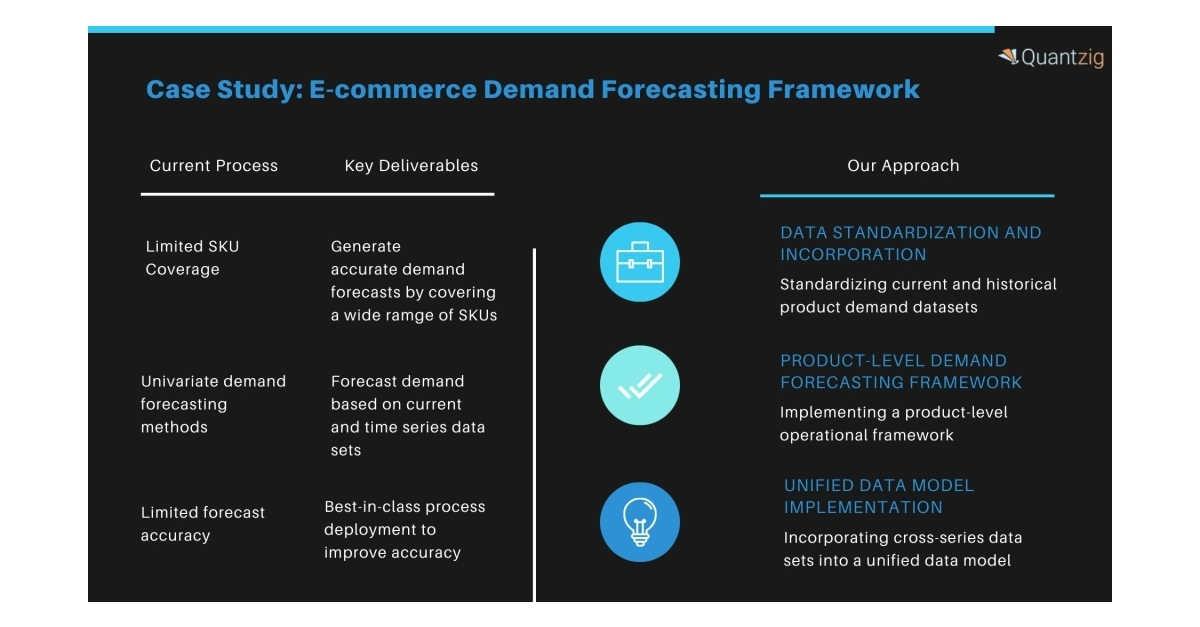 Increasing Average Order Value for an E-commerce Company by 53% Using a Holistic Demand Forecasting Framework   Contact Our Analytics Experts for In-depth Insights