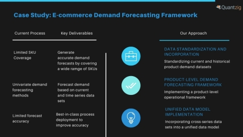 Demand Forecasting Engagement Summary (Graphic: Business Wire)