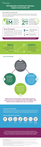 Parkinson's disease and OFF episodes infographic (Photo: Business Wire)