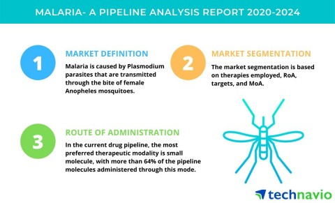 Technavio has announced the latest market research report titled Malaria - A Pipeline Analysis Report 2020-2024 (Graphic: Business Wire)