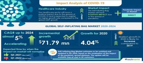 Technavio has announced its latest market research report titled Global Self-Inflating Bag Market 2020-2024 (Graphic: Business Wire)