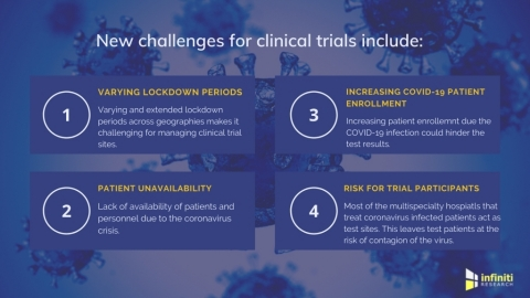 New challenges for clinical trials post COVID-19 (Graphic: Business Wire)