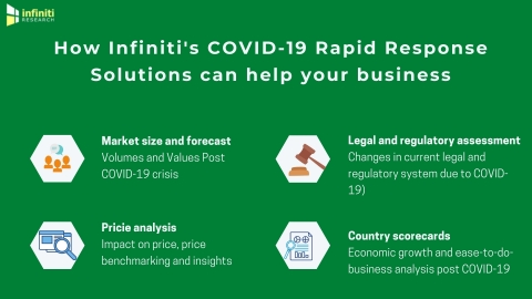 Infiniti's COVID-19 business support solutions. (Graphic: Business Wire)