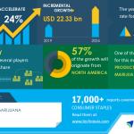 COVID-19 Outlook and Impact - Medical Marijuana Market 2020-2024 | Production of Medical Marijuana to Boost Growth | Technavio
