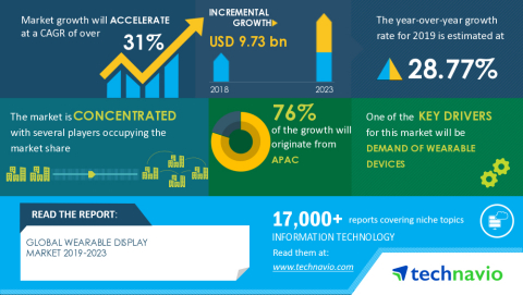 Technavio has announced its latest market research report titled Global Wearable Display Market 2019-2023 (Graphic: Business Wire)