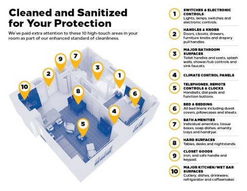 Hilton Grand Vacation's Enhanced Care Guidelines pays extra attention to these top 10 high-touch areas. (Graphic: Business Wire)