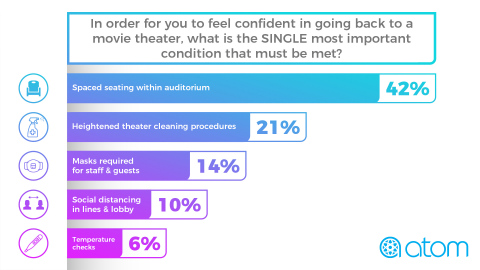 Atom Tickets Survey Findings: When asked to identify the most important safety measure to make them feel confident about going back to a movie theater, having spaced seating in the theater auditorium was by far the most critical safety feature at 42.2% saying this was a key condition. (Graphic: Business Wire)