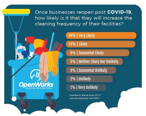As millions of businesses across the U.S. prepare to re-open to both employees and the public, workplace cleanliness and disinfection is top-of-mind among corporate leaders, according to our recent survey. (Graphic: Business Wire)