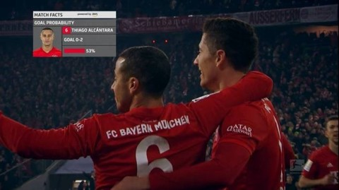 Using Amazon SageMaker, a fully managed service to build, train and deploy machine learning models, the Bundesliga can now assess the probability of a player scoring a goal when shooting from any position on the field with the Bundesliga Match Fact, xGoals. (Photo: Business Wire)