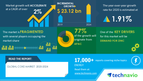 Technavio has announced the latest market research report titled Global Coke Market 2020-2024 (Graphic: Business Wire)