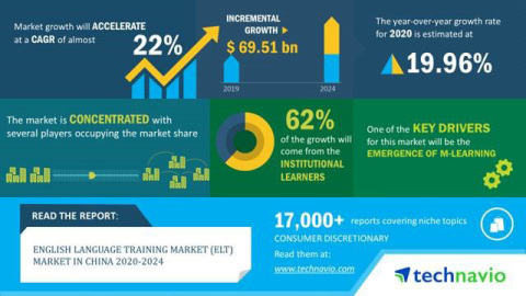 Technavio has announced its latest market research report titled English Language Training (ELT) Market in China 2020-2024 (Graphic: Business Wire)
