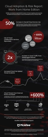 Cloud Adoption & Risk Report: Work from Home Edition (Graphic: Business Wire)