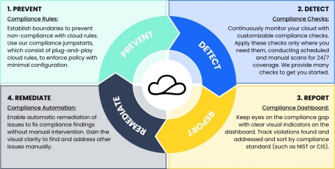 cloudtamer.io provides a 360-degree solution to help organizations prevent, detect, remediate, and report compliance issues. (Graphic: Business Wire)