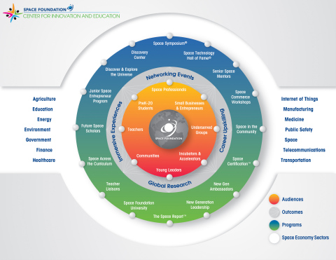 Center for Innovation and Education presents a constellation of workforce development and economic opportunity. (Graphic: Business Wire)