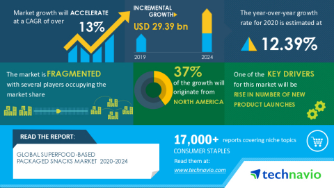 Technavio has announced the latest market research report titled Global Superfood-based Packaged Snacks Market 2020-2024 (Graphic: Business Wire)