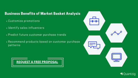 Business Benefits of Market Basket Analysis