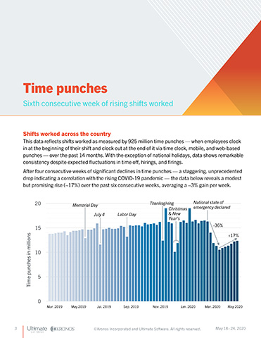 The Kronos U.S. Workforce Activity Report shows the volume of shifts worked by employees has increased for six straight weeks as more states reopen.