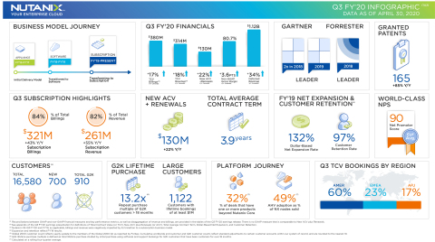 Nutanix Q3 FY'20 Earnings Infographic (Graphic: Business Wire)