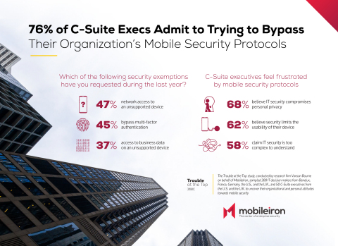 MobileIron's research revealed that C-level executives feel frustrated by mobile security protocols and often request to bypass them. (Graphic: Business Wire)