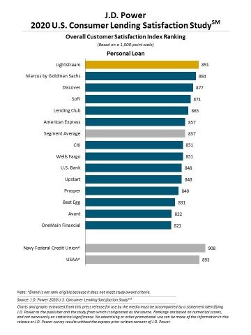 J.D. Power 2020 U.S. Consumer Lending Satisfaction Study (Graphic: Business Wire)