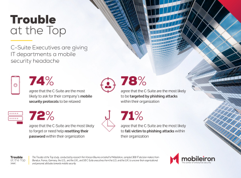 MobileIron's research revealed that the C-suite is the most likely group within an organization to ask for relaxed mobile security protocols (74%) – despite also being highly targeted by malicious cyberattacks. (Graphic: Business Wire)