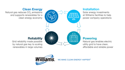 Natural gas and renewables are complementary energy sources as illustrated by this graphic.(Photo: Business Wire)