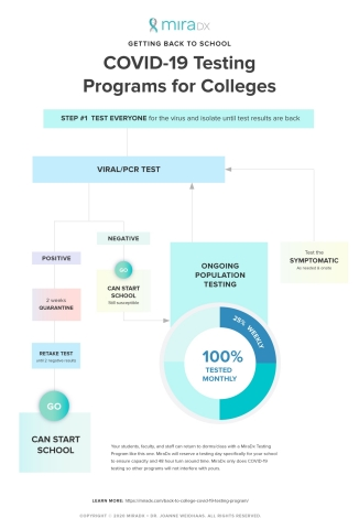 Return to School COVID-19 Testing (Graphic: Business Wire)