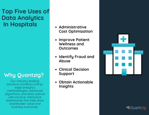 Top Five Uses of Data Analytics In Hospitals (Graphic: Business Wire)
